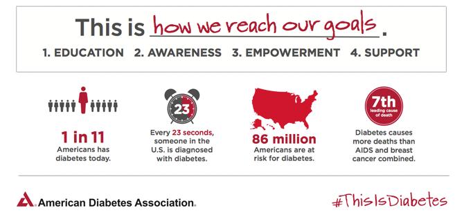 American Diabetes Association Statistics