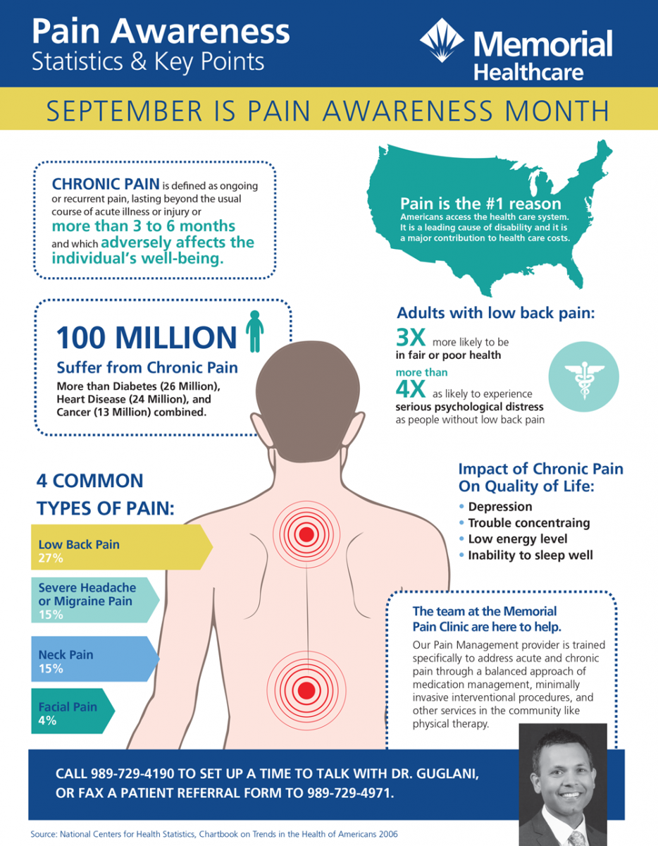 Chronic pain is defined as ongoing or recurrent pain, lasting beyond the usual course of acute illness or injury, or more than 3 to 6 months and which adversely affect the individual's well-being. 100 million suffer from chronic pain. Four common types of Pain include: lower bake pain (27%), Severe headache or migraine pain (15%), neck pain (15%), or facial pain (4%). Pain is the number one reason americans access the health care system. It is a leading cause of disability and it is a major contribution to health care costs. Adults with low back pain are 3 times more likely to be in fair to poor health. Adults with low back pain pain are more than 4 times as likely to experience serious psychological distress as people without low back pain.