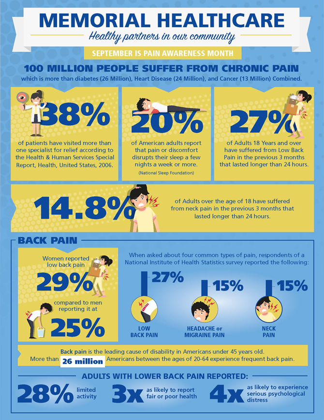 Pain Awareness: Back Pain